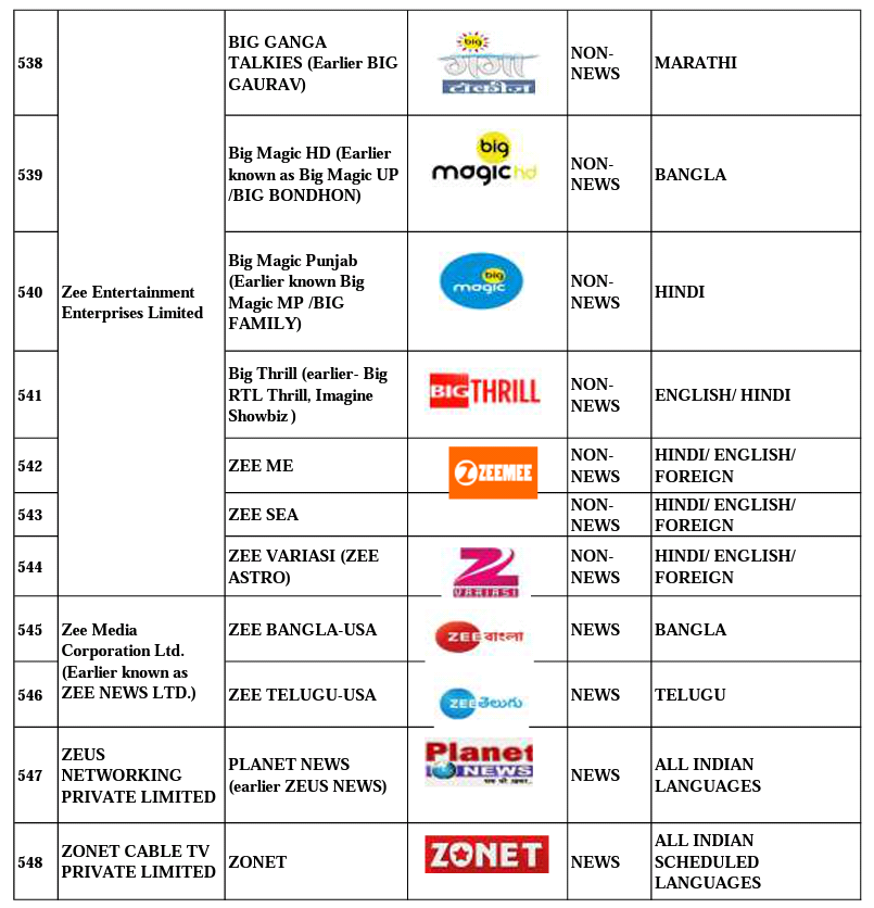 TRAI New Rules - 100 Free to Air Channels List | Which Are Those Free To Air Channels ? Full List News airtel free dish channel list airtel free dish channel list, dish tv free to air channel list, dishtv free to air channel list, free dth set top box channel list, free to air channel 2018, free to air channel frequency, free to air channel list 2019, free to air hd channels, free to air satellite sports channels, free to air tv channels usa, free tv channels list, fta receiver channel list, greenway free tv channel list, Kannada tech, kannada tech official, Kannadatech.com, reliance big tv free channels list, tata sky free to air channels list, trai free channels list, www free to air  Kannada Tech